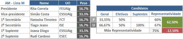 Eleições AAUAlg mandatos 2013 - Parte 2 – Assembleia Magna