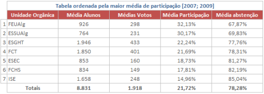 Tabela 10 - Tabela ordenada pela maior média de participação [2007;2009]