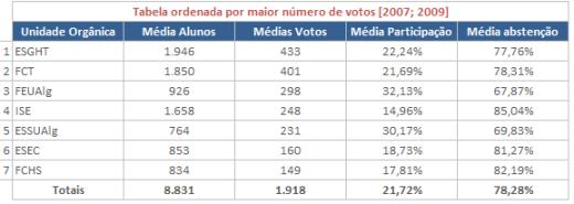 Tabela 11 - Tabela ordenada por maior número de votos [2007;2009]