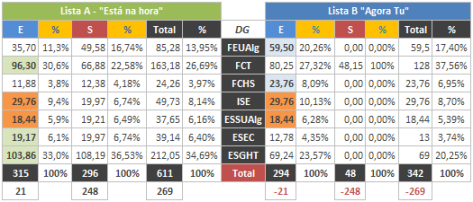 Tabela 16 - Previsão de resultados