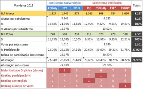 Tabela 17 - Dados gerais dos resultados finais