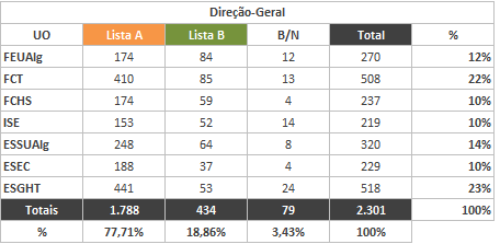 Tabela 19 - Dados eleitorais da Direção-Geral