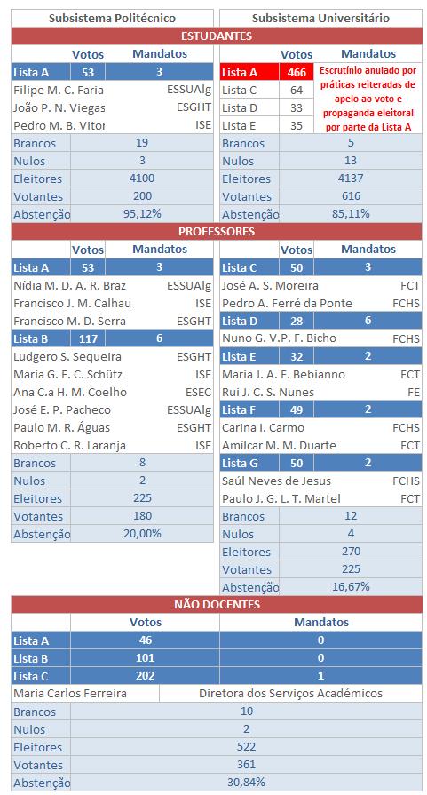 Resultado Eleitoral CG (21-02-2013)