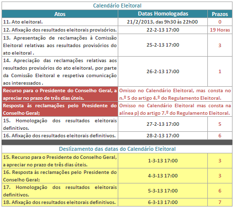 Análise ao Calendário Eleitoral CG 2013